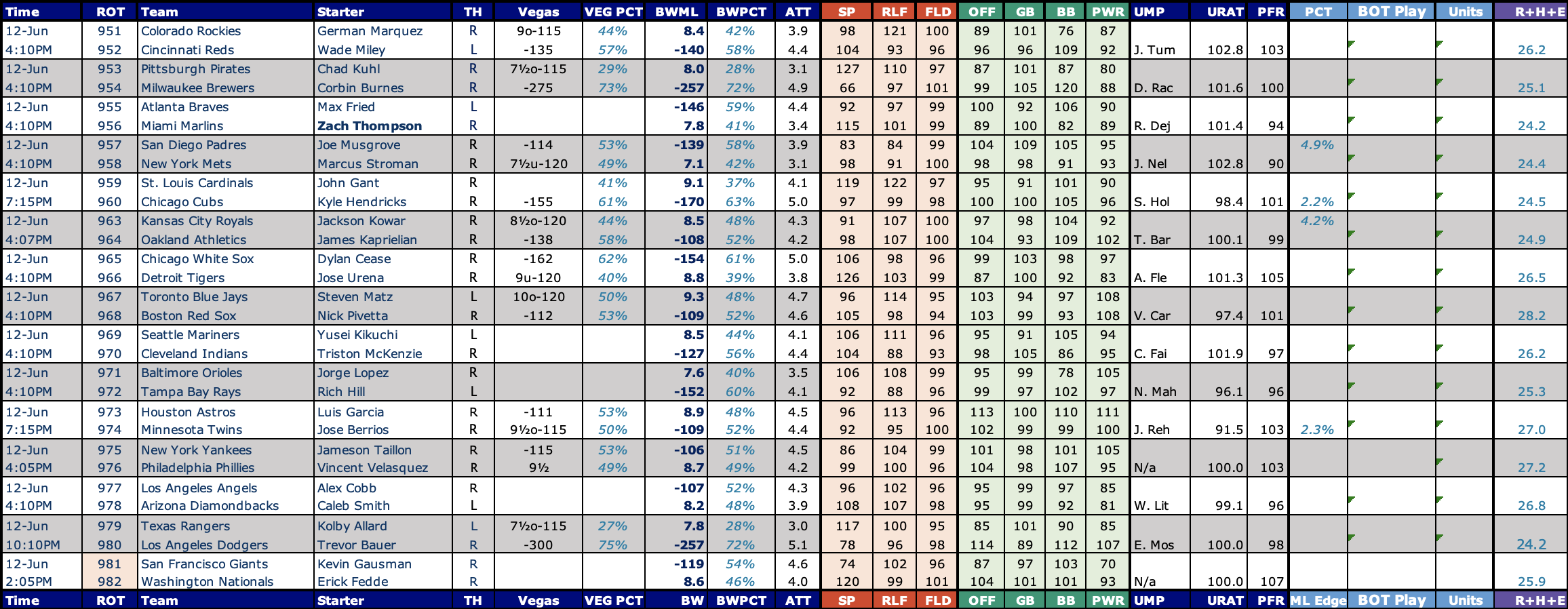 Sports Betting How To MLB Baseball, data, and strategy