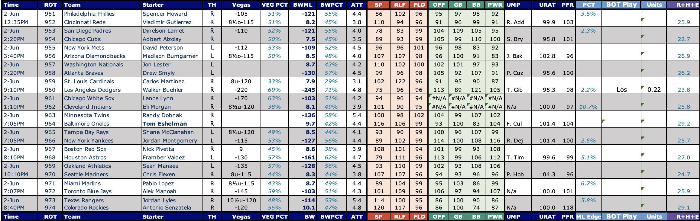 Sports Betting Excel Spreadsheet MLB Picks